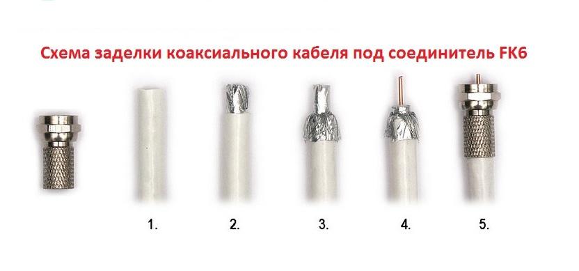 схема заделки тв кабеля для соединителя