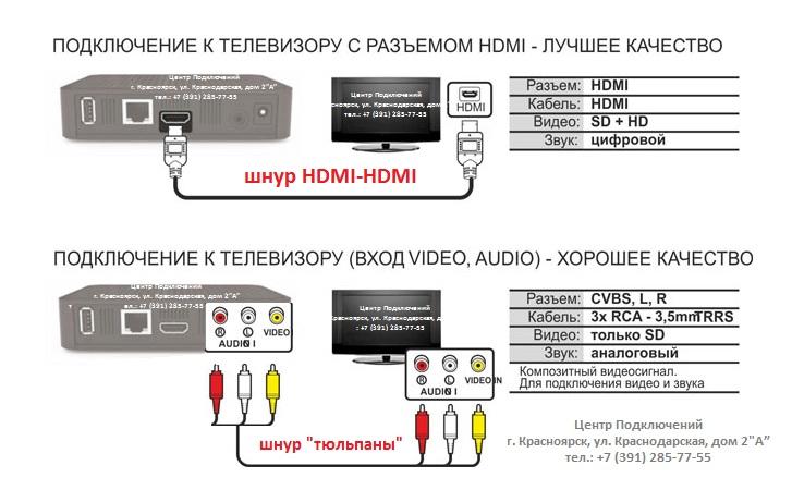 схема подключения к ТВ - с лого